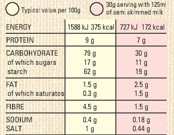 Special K Nutrition Panel